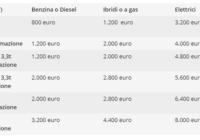 Incentivo acquisto veicolo commerciali